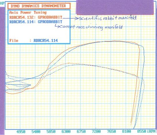 Mathis Racing Dyno- Red lines are with the Stage III, Blue with normal intake
